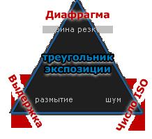 треугольник экспозиции