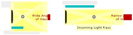 lens focal length diagram